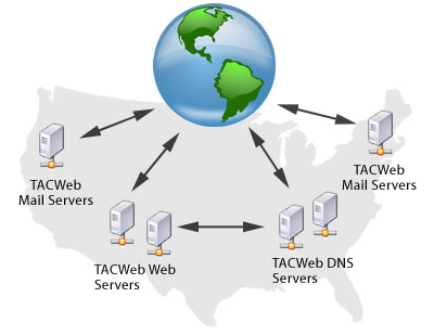 TACWeb Hosting Network